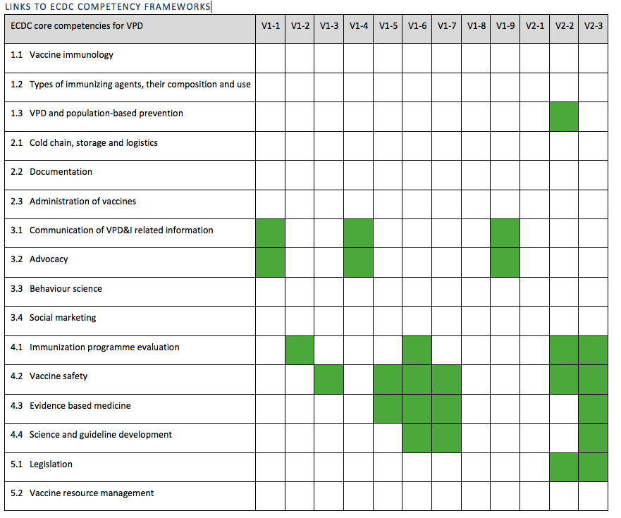Mapping of materials in this set to ECDC core competences